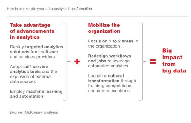 How to accelerate your big data analytics transformation